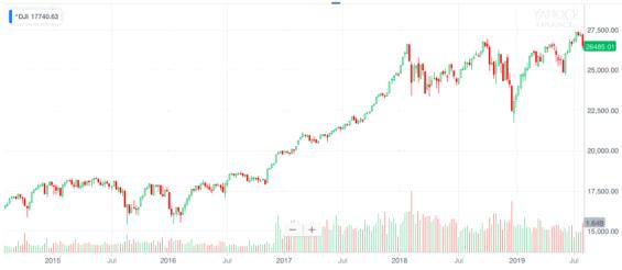 Vývoj Dow Jones od roku 2015, zdroj Yahoo Finance