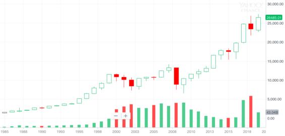 Vývoj indexu Dow Jones od roku 1985