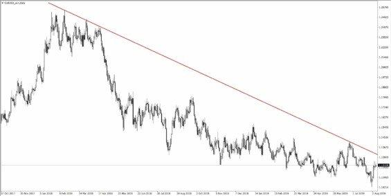 EURUSD Daily Chart 08-08-19 Trendline