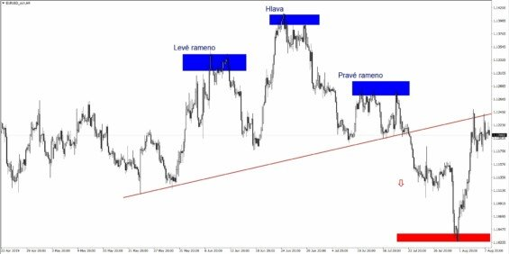 EURUSD H4 Chart 08-08-19 Head-shoulders