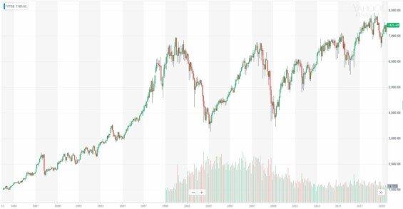 Vývoj ceny indexu FTSE 100