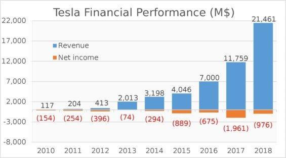 Finanční výkon Tesly 2010-2018