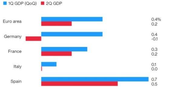 Stav HDP v prvním a druhém čtvrtletí