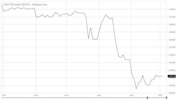 Vývoj indexu S&P500 za poslední týden.