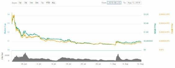algorand graf vyvoje ceny