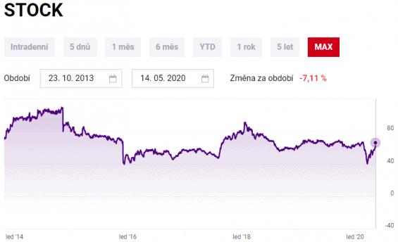 cena akcii stock spirit group