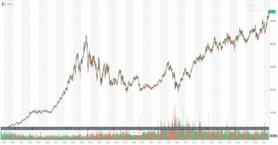 vývoj ceny akcií Coca-coly