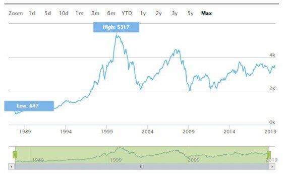 euro stoxx index vyvoj