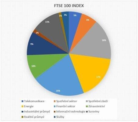 ftse100 index zastoupeni sektoru