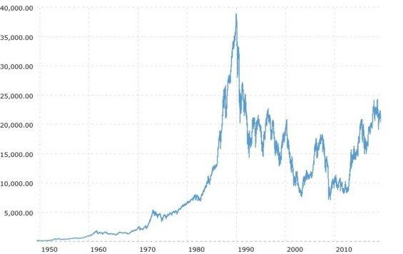 nikkei 225 index graf vyvoje