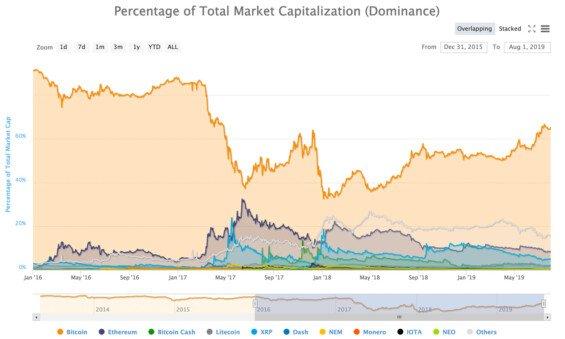 Podíl jednotlivých kryptoměn na trhu