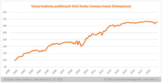 conseq invest podílový fond vývoj
