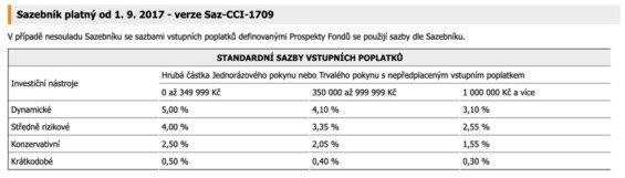 poplatky conseq podílový fond