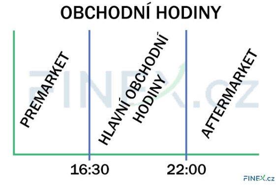 graf obchodních hodin