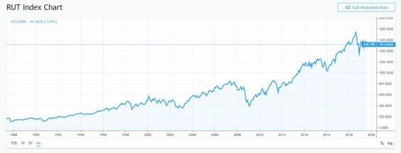 russell 2000 graf vyvoje hodnoty
