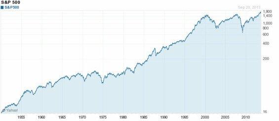Výkonnost indexu S&P500 (vývoj)