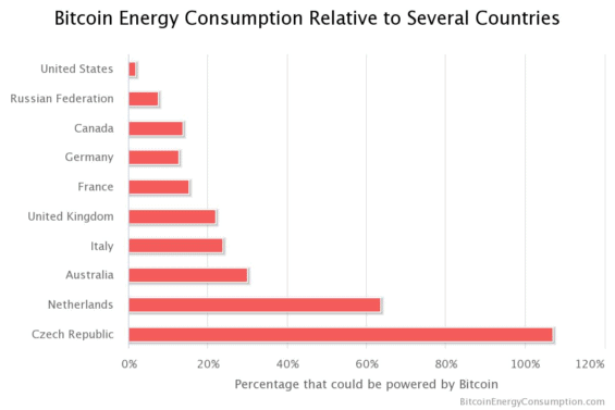 spotreba energie bitcoinu v porovnani