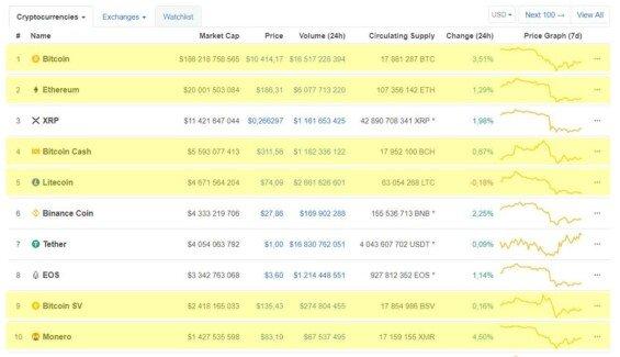 top 10 tezitelnych kryptomen