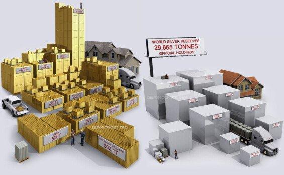 Aktuální celosvětové zásoby zlata a stříbra