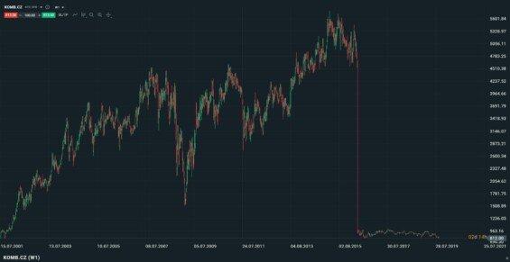 Akcie KB dlouhodobě od 2001 do 2019, týdenní graf