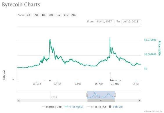 Dva cenové vrcholy BCN.