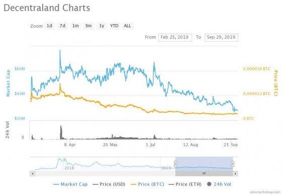 Poslední cenový vrchol MANA a následný pád až na uroven pod 0,000004 BTC.