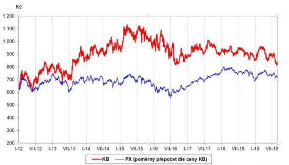 Vývoj ceny akcie KB a indexu PX, leden 2012 – srpen 2019