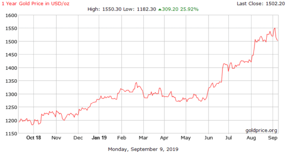 Vývoj ceny zlata za poslední rok.