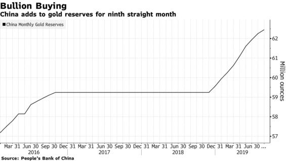 Nárůst objemu čínských zlatých rezerv.