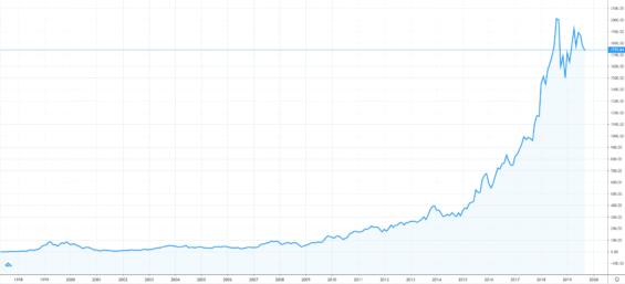 Vývoj akcií Amazonu od roku 1997
