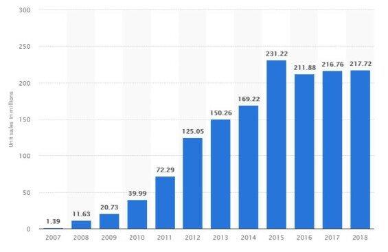 Počet prodaných IPhonů během let 2007-2018 (zdroj: Statista)