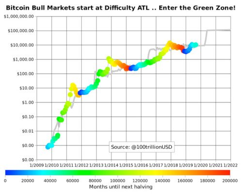 bitcoin-bull-market-halving