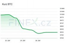 pád ceny bitcoinu