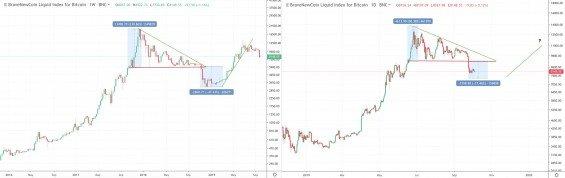 predikce vývoje ceny bitcoinu v říjnu 2019