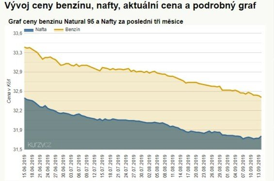 Přehled ceny benzínu a nafty v České Republice (zdroj: Kurzy.cz)