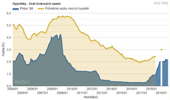 Graf hypotečních úrokových sazeb během let 2004-2019 (zdroj: Kurzy.cz)