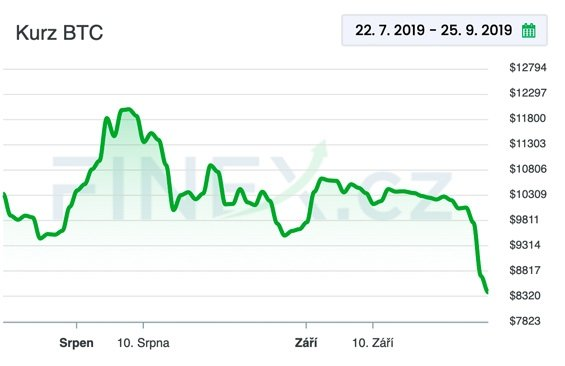 Vývoj ceny Bitcoinu od zahájení zkušebního provozu Bakktu.