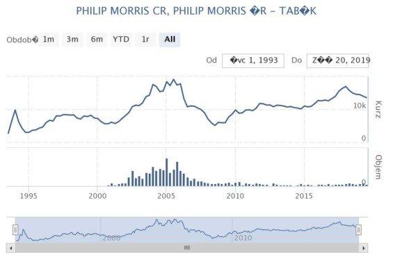 Vývoj ceny akcií Philip Morris