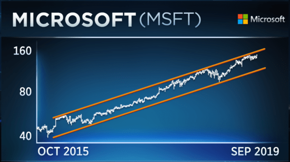 Růstový trend ceny akcií Microsoftu