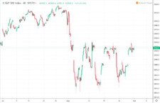 vývoj indexu S&P500