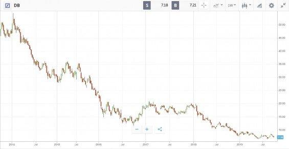 Akcie Deutsche Bank od 2014 do 2019, týdenní graf
