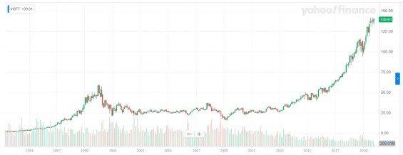 Akcie Microsoftu od 1993 do 2019, měsíční graf