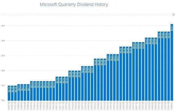 Dividendy Microsoftu 2007-2019