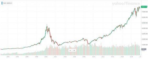 NASDAQ-100 od 1990 do 2019, W1 graf