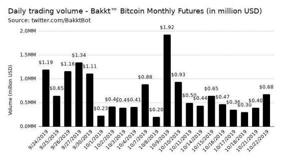 Objemy obchodovaných futures kontraktů na Bakktu.