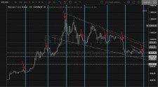 Pokles ceny BTC krátce před vyrovnáním futures kontraktů na burze CME.