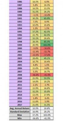 Průměrný roční procentuální výnos SP500 (vlevo) a NASDAQ100 (vpravo)