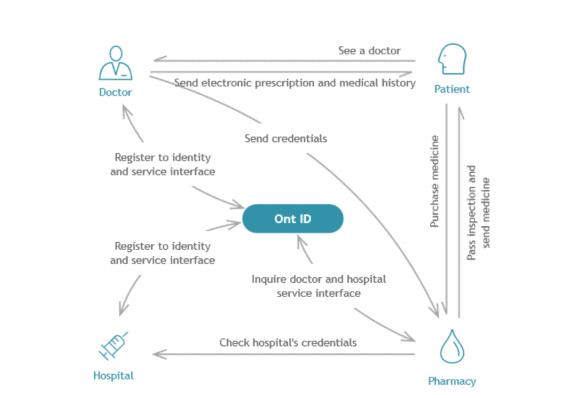 Příklad fungování Ontology sítě v praxi, kdy jsou takto nastaveny kanály komunikace a sdílení dat mezi různými zdravotnickými subjekty s ohledem na potřeby pacienta.