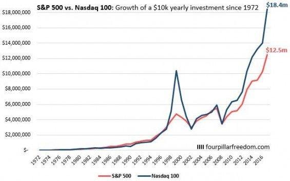Výnosnost SP500 vs. NASDAQ100