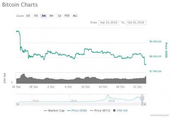 Vývoj ceny BTC za měsíc od spuštění obchodování na Bakktu.